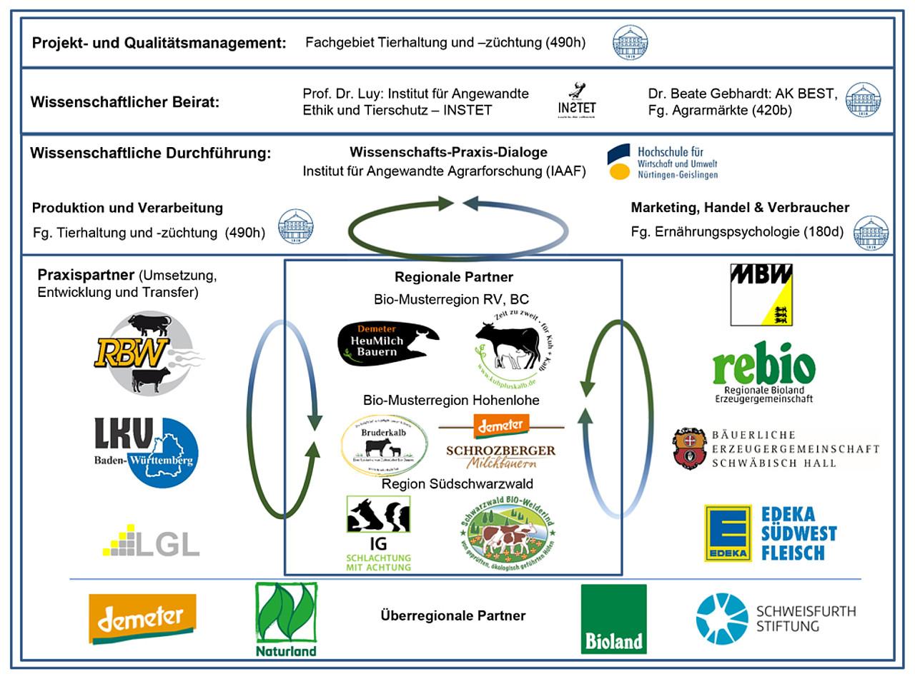 (c) Ökolandbau Forschung B-W